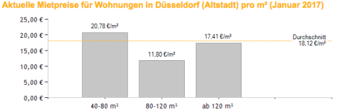 vivir en Alemania Dusseldorf Altstadt