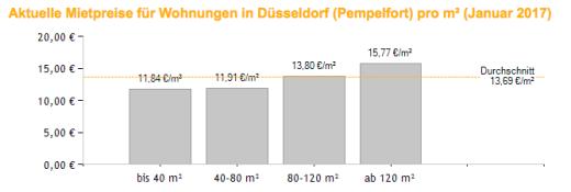 Vivir en Alemania Düsseldorf Pempelfort