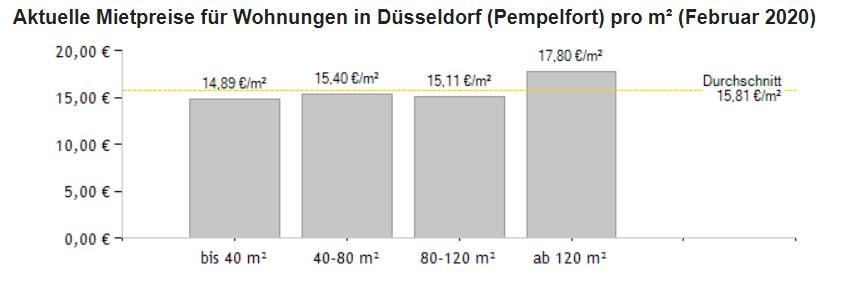 vivir en Düsseldorf Pempelfort